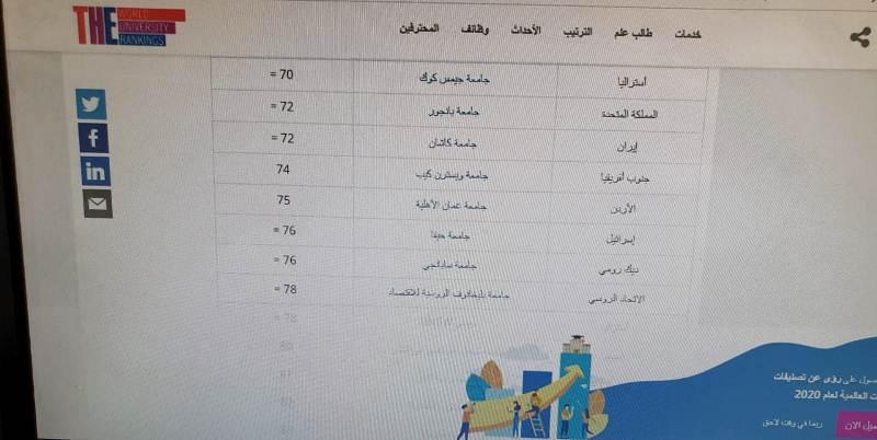 عمان الأهلية ضمن أفضل 100 جامعة في العالم بالحد من عدم المساواة حسب تصنيف التايمز 2020