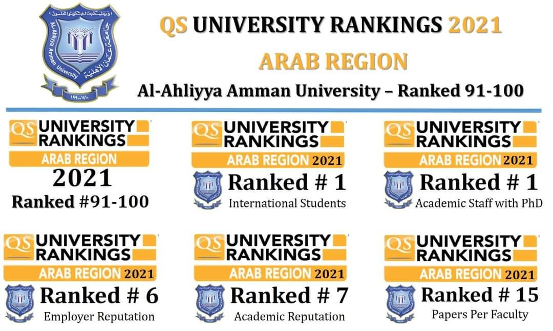 """عمان الأهلية """"الثانية محليا على الجامعات الخاصة والأولى عربياً بالنسبة للأساتذة والطلبة الوافدين"""" بتصنيف كيو.أس للجامعات العربية 2021"""