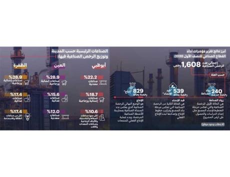 أبوظبي تسجل دخول 29 منشأة صناعية حيز الإنتاج