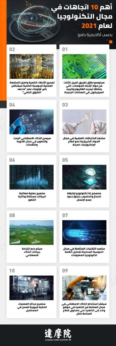 تعرف على ملامح قطاع التكنولوجيا عام 2021
